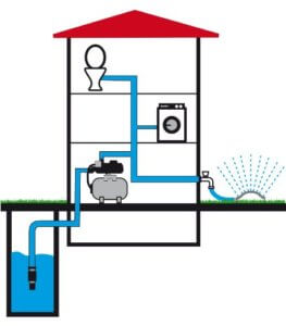 Gardena Hauswasserwerk 5000 5 eco inox Premium