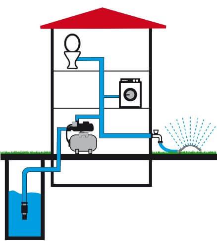 TIP 31140 Hauswasserwerk HWW 4500 Inox Edelstahl